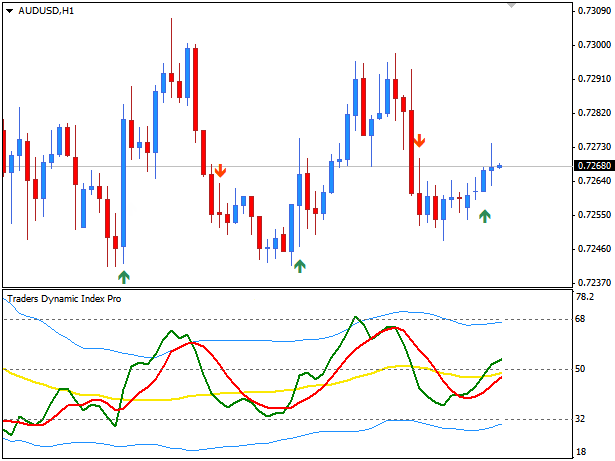 Traders Dynamic Index Pro – CompassFX